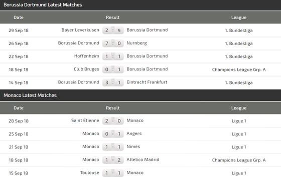 Dortmund - Monaco: Đêm diễn của Marco Reus ảnh 4
