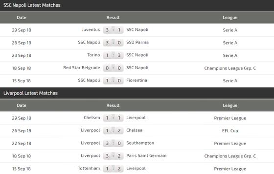 Napoli - Liverpool: Cuộc đấu cân não giữa Ancelotti và Klopp ảnh 5