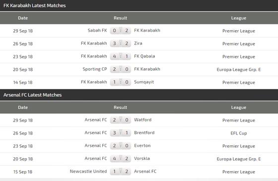 FK Qarabag - Arsenal: Pháo thủ chấp Mkhitaryan  ảnh 2