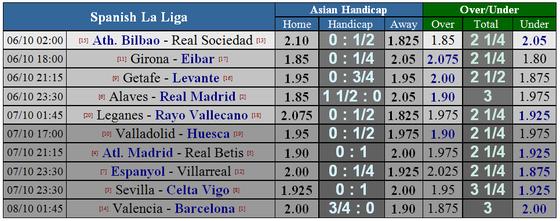 Alaves - Real Madrid: Chờ đợi bộ đôi Asensio - Bale tỏa sáng ảnh 5