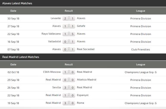 Alaves - Real Madrid: Chờ đợi bộ đôi Asensio - Bale tỏa sáng ảnh 4