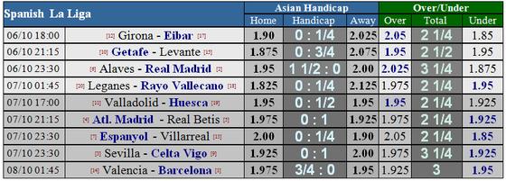 Alaves - Real Madrid: Chờ đợi bộ đôi Asensio - Bale tỏa sáng ảnh 1