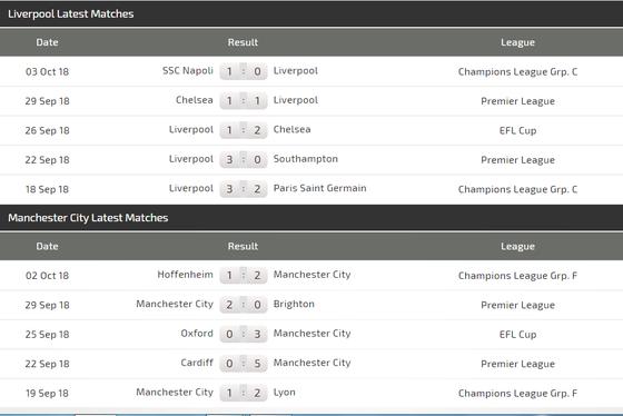 Liverpool - Man City: Anfield đại chiến  ảnh 5