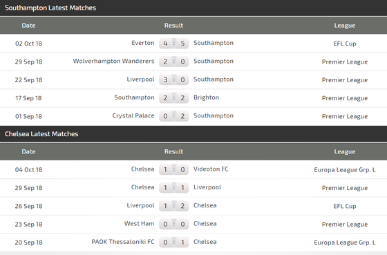 Southampton - Chelsea: Ngư ông đắc lợi ảnh 4