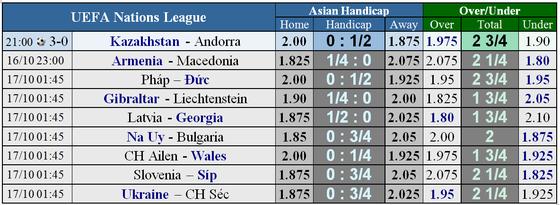 Lịch thi đấu bóng đá quốc tế Nations League ngày 13 và 14-10 ảnh 1