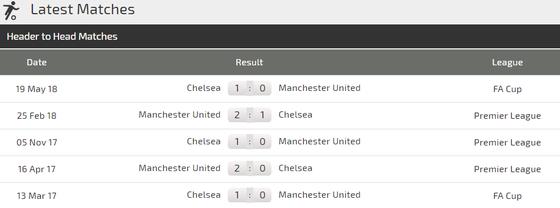 Chelsea - Man United: Khi Mourinho chạm trán Sarri ảnh 3