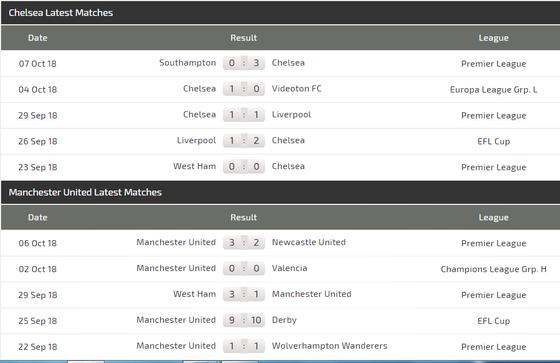 Chelsea - Man United: Khi Mourinho chạm trán Sarri ảnh 4