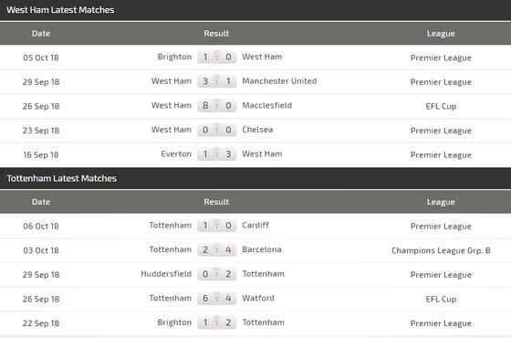West Ham - Tottenham: Harry Kane sẽ quyết định cuộc chiến ảnh 4