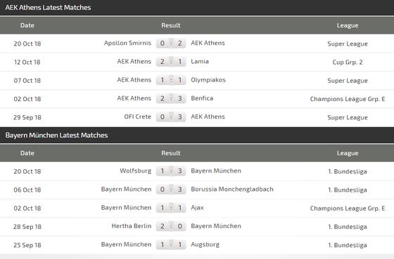 AEK Athens - Bayern Munich: Hùm xám ra oai  ảnh 4