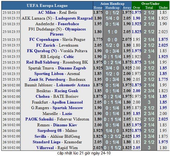 AC Milan - Rea Betis: Trông chờ tài ghi bàn của Higuain ảnh 6