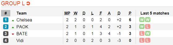 Chelsea - BATE Borisov: The Blues phô trương thanh thế ảnh 3