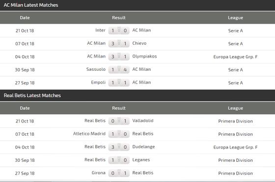 AC Milan - Rea Betis: Trông chờ tài ghi bàn của Higuain ảnh 4