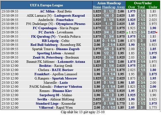 AC Milan - Rea Betis: Trông chờ tài ghi bàn của Higuain ảnh 2