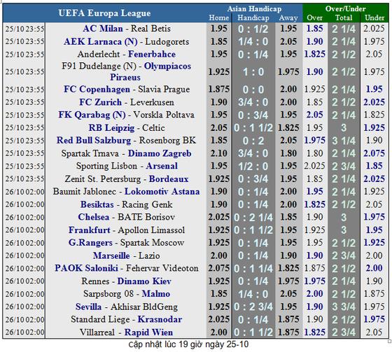 AC Milan - Rea Betis: Trông chờ tài ghi bàn của Higuain ảnh 1