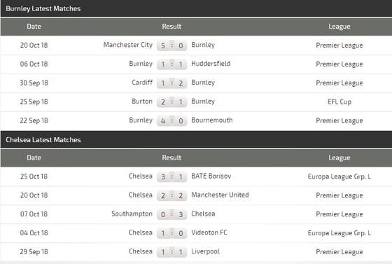 Burnley - Chelsea: Màn trình diễn của Hazard ảnh 2