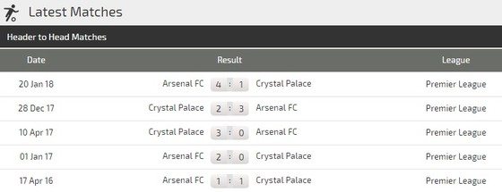 Crystal Palace - Arsenal ảnh 3