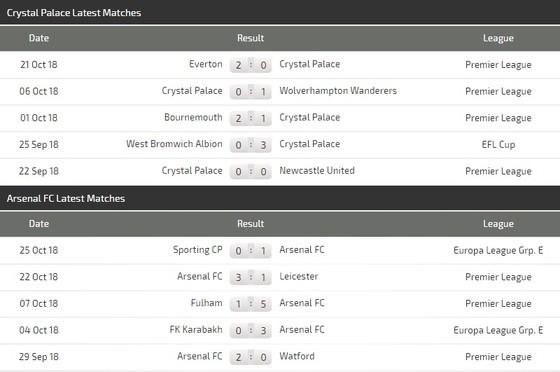 Crystal Palace - Arsenal ảnh 4
