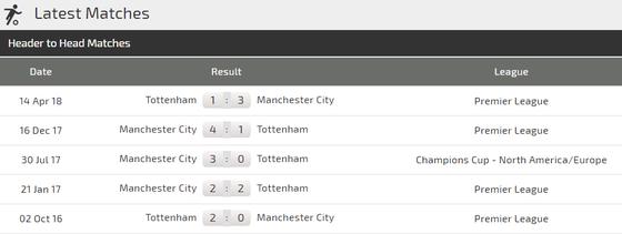 Tottenham - Manchester City: Trợ lực bất ngờ từ Wembley ảnh 3