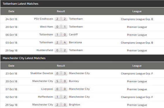 Tottenham - Manchester City: Trợ lực bất ngờ từ Wembley ảnh 4