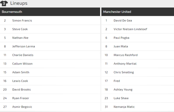 Bournemouth - Manchester United: Vẫn chờ bàn thắng của Martial ảnh 2