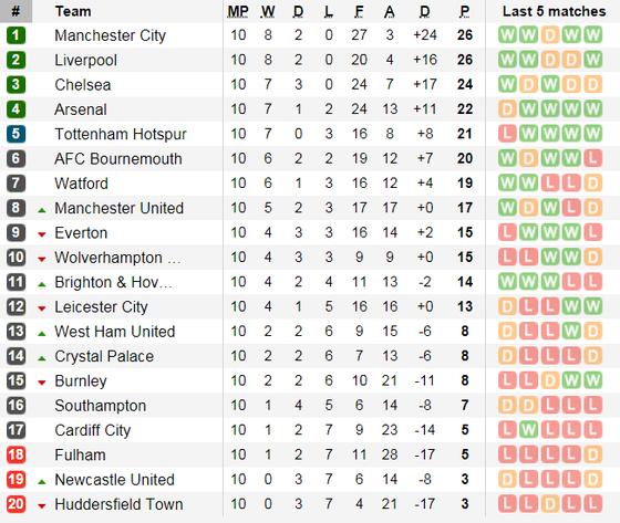 Bournemouth - Manchester United: Vẫn chờ bàn thắng của Martial ảnh 6