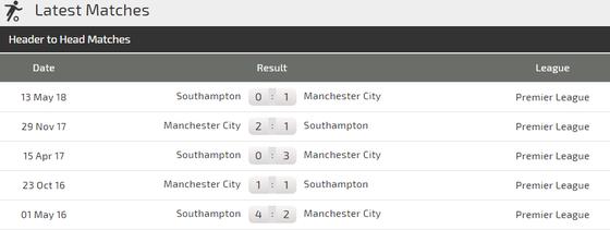 Manchester City - Southampton: Mưa to ở Etihad ảnh 4