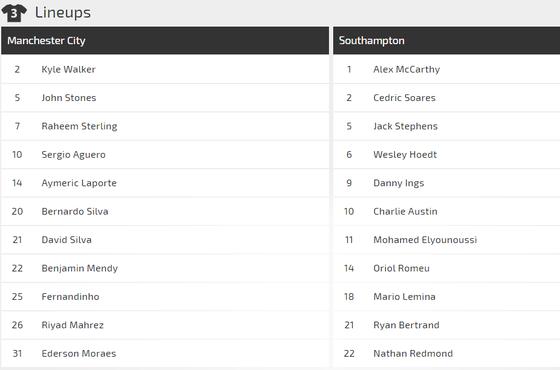 Manchester City - Southampton: Mưa to ở Etihad ảnh 3