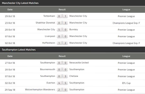 Manchester City - Southampton: Mưa to ở Etihad ảnh 5