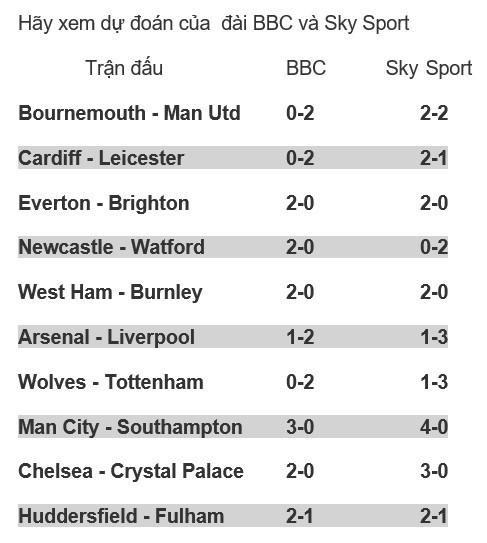 Premier League vòng 11: Dự đoán của chuyên gia Mark Lawrenson ảnh 1