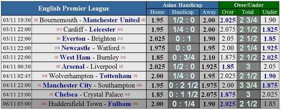 Bournemouth - Manchester United: Vẫn chờ bàn thắng của Martial ảnh 1
