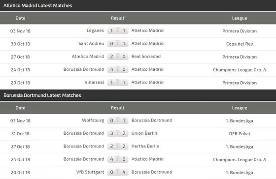 Atletico - Dortmund: Đêm diễn của Griezmann ảnh 4
