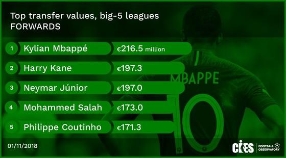Không phải Neymar, Mbappe mới là cầu thủ đắt giá nhất thế giới! ảnh 1