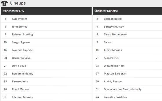 Manchester City - Shakhtar Donetsk: Hai bàn là quá đủ ảnh 2