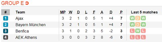 Bayern Munich - AEK Athens: Khi 4 siêu sao nổi loạn ảnh 5