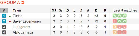 Lịch thi đấu bóng đá Europa League ngày 8-11 ảnh 3