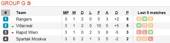 Lịch thi đấu bóng đá Europa League ngày 8-11 ảnh 9