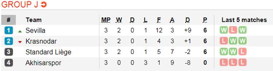 Lịch thi đấu bóng đá Europa League ngày 8-11 ảnh 12