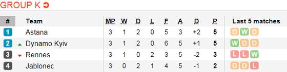 Lịch thi đấu bóng đá Europa League ngày 8-11 ảnh 13