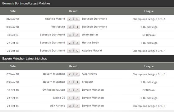 Dortmund - Bayern Munich: Siêu kinh điển của nước Đức ảnh 5