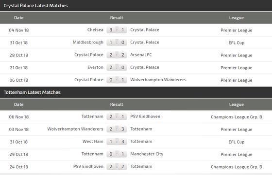 Crystal Palace – Tottenham: Đại bàng đấu Gà trống ảnh 5