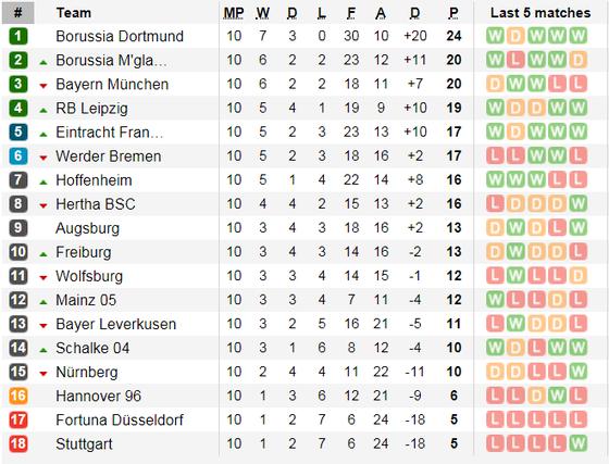 Dortmund - Bayern Munich: Siêu kinh điển của nước Đức ảnh 7