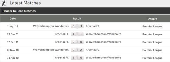 Arsenal - Wolves: Khi Pháo thủ đụng độ người Bồ ảnh 3