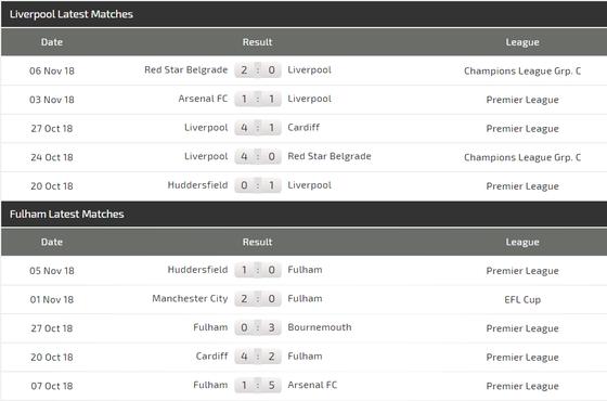 Liverpool - Fulham: Salah và Mane, cuộc đua săn bàn ảnh 4