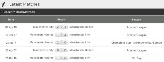 Man City - Man United: Pogba đương đầu Aguero ảnh 3