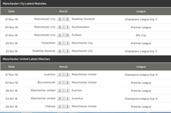 Man City - Man United: Pogba đương đầu Aguero ảnh 4