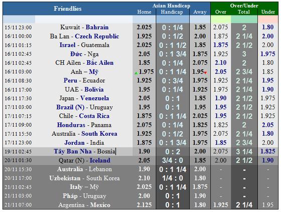 Lịch thi đấu bóng đá quốc tế ngày 15-11 ảnh 5