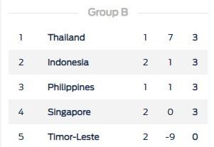 (Trực tiếp) Việt Nam - Malaysia 0-0 ảnh 13