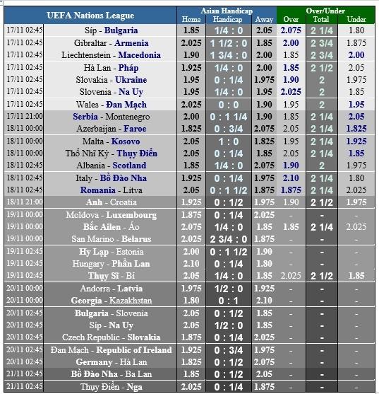 Lịch thi đấu bóng đá quốc tế ngày 15-11 ảnh 3