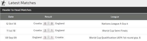 Nations League, Anh – Croatia: Tranh ngôi nhất bảng ảnh 3