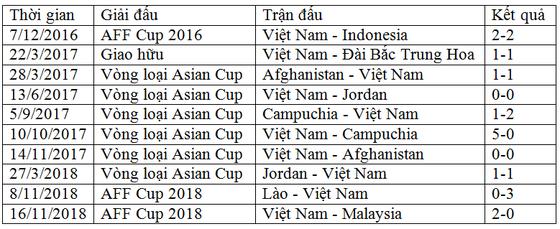 Tuyển Việt Nam duy trì mạch trận bất bại dài nhất thế giới ảnh 1